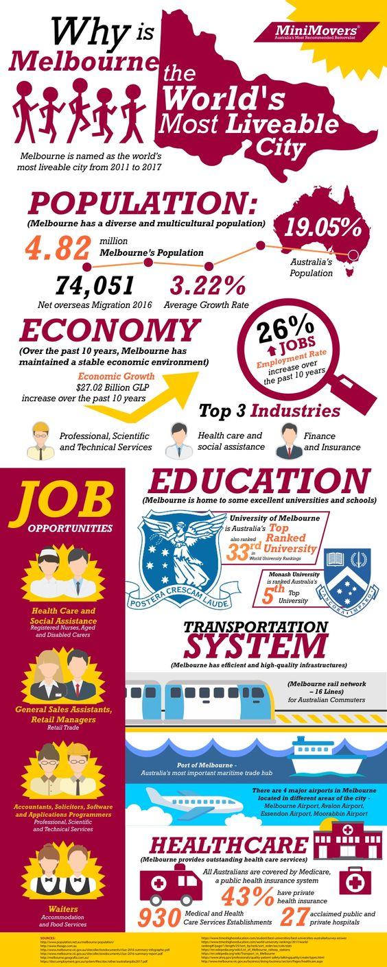 Melbourne-Infographic